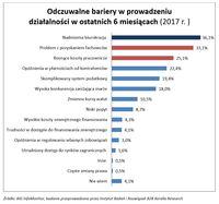 Odczuwalne bariery w prowadzeniu działalności w ostatnich 6 miesiącach