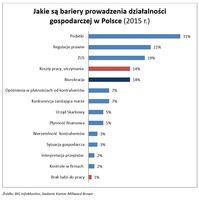 Jakie są bariery prowadzenia działalności gospodarczej w Polsce (2015 r.)