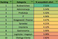Ranking branż