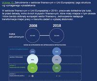Zatrudnienie w sektorze finansowym w UE i jego struktura wg wymaganego zatrudnienia