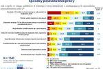 Młodzi ludzie a rynek pracy 2012