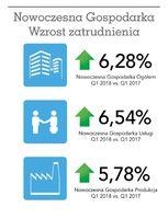 Nowoczesna Gospodarka - wzrost zatrudnienia