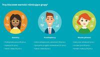 Trzy kluczowe wartości różnicujące grupy