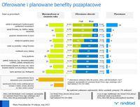 Oferowane i planowane benefity pozapłacowe