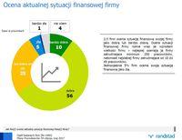 Ocena aktualnej sytuacji finansowej firmy