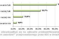 Polscy inżynierowie a przekwalifikowanie zawodowe