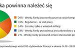 Polscy pracownicy a podwyżka wynagrodzenia