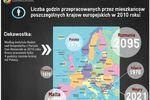 Polscy pracownicy cenieni za pracowitość