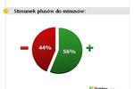 Polscy pracownicy lubią swoje firmy