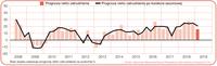 Prognoza netto zatrudnienia dla branży produkcji przemysłowej w Polsce