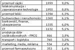 Rynek pracy specjalistów I-III 2006