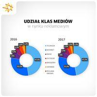 Udział klas mediów w rynku mediowym