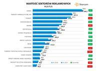 Wartość sektorów reklamowych