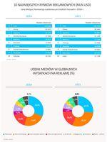 10 największych rynków i udział mediów w globalnych wydatkach