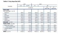 Ceny skupu (bez VAT)