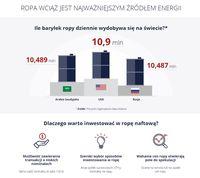Ropa wciąż jest najważniejszym źródłem energii