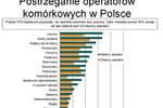 Idealny operator komórkowy według Polaków