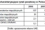 Rynek usług pocztowych 2009