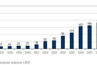 Rynek usług pocztowych 2010