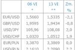 Amerykańska waluta umacnia się
