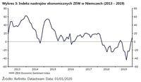 Wykres 3: Indeks nastrojów ekonomicznych ZEW w Niemczech (2013 - 2019)