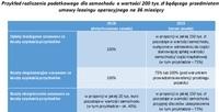 Samochody o wartości 200.000 zł w leasingu operacyjnym