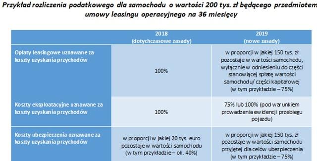 Podatek dochodowy 2019: samochód firmowy w najmie/leasingu