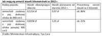 Jak mają się zmienić stawki kilometrówki w 2012 r.