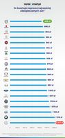 Ile kosztuje naprawa najczęściej ubezpieczanych aut?