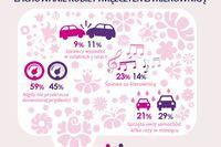 Dobry kierowca: kobieta czy mężczyzna?