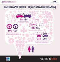 Zachowanie kobiet i mężczyzn za kierownicą