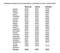 Całkowity miesięczny koszt posiadania, w podziale na kraj i rodzaj paliwa