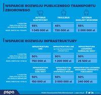 Wsparcie transportu publicznego i infrastruktury