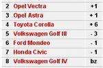 Najpopularniejsze auta używane VI 2006