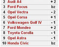 Najpopularniejsze auta używane VII 2007