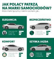 Jak Polacy patrzą na marki samochodów?