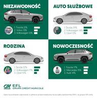 Jak Polacy patrzą na marki samochodów? cd.