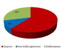 Źródła dostaw gazu na rynek Polski w roku 2011