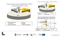 Prognozy MSP dotyczące zatrudnienia