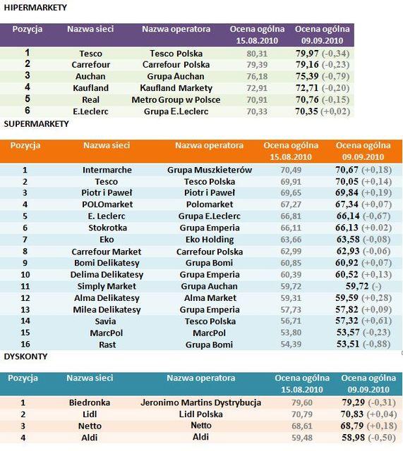 Marketingowy Ranking Sieci Detalicznych IX 2010