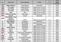 Ranking Sieci Detalicznych cd.
