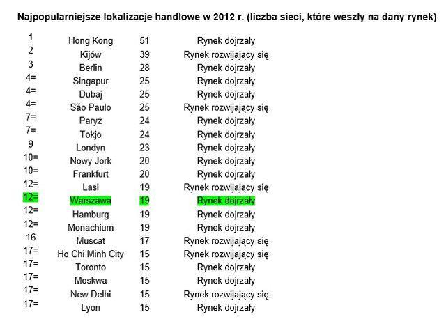 Najpopularniejsze Lokalizacje Handlowe W 2012 R