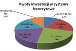 Rosną inwestycje w sieci franczyzowe