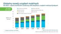 Globalny rozwój urządzeń mobilnych