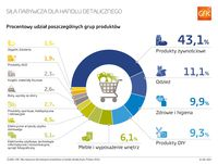 Procentowy udział poszczególnych grup produktów