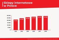Sklepy internetowe w Polsce