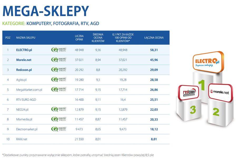 2e73eca2220823 Najlepiej oceniane sklepy internetowe 2012 - eGospodarka.pl ...