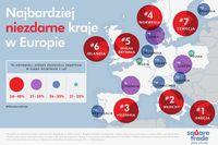 Najbardziej niezdarne kraje w Europie