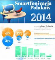 Smartfonizacja Polaków