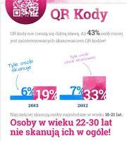 Kody QR